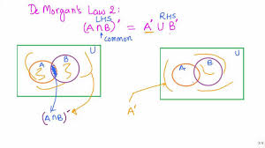 De Morgan S Law With Venn Diagram Sets 18 Visualisng Demorgan Law 2 Using Venn Diagrams Cbse Maths