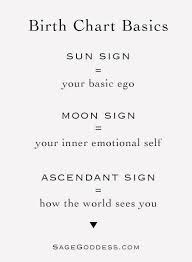 Sun And Moon Compatibility Chart 32 Precise Sun Moon And Rising Sign Chart