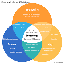 What Are Stem Careers 26 Entry Level Jobs For Stem Majors Maa Math Career