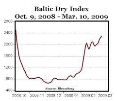 Baltic Dry Index Chart Yahoo Keep An Eye On Baltic Dry Index Not Your 401 K American
