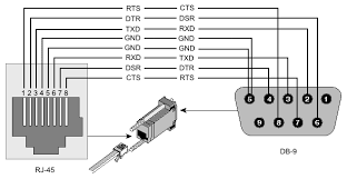 Rj45 pinout db9 to rj45 wiring diagram rs232 db9 female pinout \u2022 wiring on cisco console cable wiring diagram