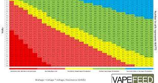 Ohm Chart Vaping Sub Ohm Watts Chart Www Bedowntowndaytona Com