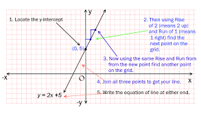 now can you write the equation of a line with slope of 1 2 and y intercept of 3 also graph this line on the grid paper