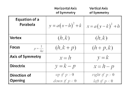 3 equation of a parabola