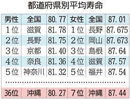 平均 寿命 世界 ランキング 2020