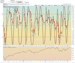 Nysi Chart Strawberry Blondes Market Summary Keeping An Eye On Nysi