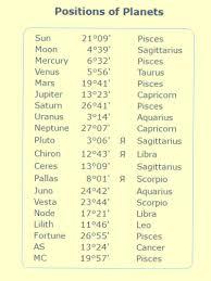 Pisces Sun Sagittarius Moon Cancer Rising Astrologers