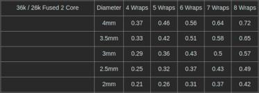 Fused Clapton Ohm Chart Clapton Wire Coils Fused 2x Core Ka1 Ka1 10 Pack