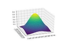 Interactive Data Visualization Towards Data Science