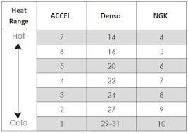 Ac Delco Spark Plug Heat Range Chart Accel Copper Core Spark Plugs