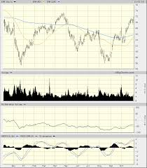 Emerson Electric Charts Are All Pointed Up Ahead Of