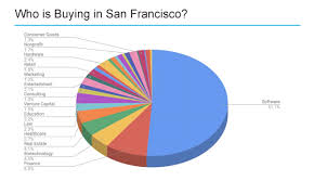 San Francisco Free Medical Chart San Francisco The City That Apps Built Or Destroyed The