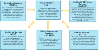 Active Directory Tutorial A Comprehensive Overview Of Ad