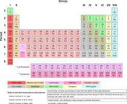 Lewis Dot Symbols And Lewis Structures Boundless Chemistry