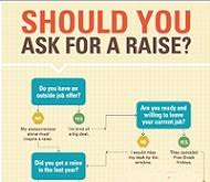 Asking Your Boss For A Raise How To Ask For A Raise Infographic