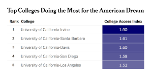 Top Colleges Doing The Most For The American Dream The New