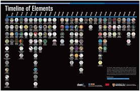 Picture Timeline 2019 International Year Of The Periodic Table Timeline Of