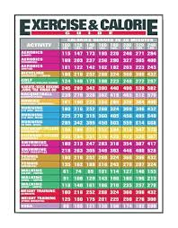 Exercise And Calories Count Chart Exercise And Calories