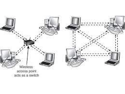 wireless network logical topologies network hardware assembly comparison of wireless networks using these two topologies