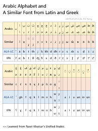 Select a language international phonetic alphabet western languages diacritics albanian amharic arabic arabic (latin) armenian armenian (western) azerbaijani bashkir baybayin bengali berber (latin) berber (tifinagh) bosnian bulgarian burmese byelorussian catalan chechen cherokee. International Phonetic Alphabet Ipa Voice Onset Time Vot And Simple Phonetics ɟ³æ¨™ Ȩ˜éŸ³ Ƌ¼éŸ³ Å¡žéŸ³å£°åº Arabic Alphabet And The Simplified Arabic Script Derived From Latin And Greek