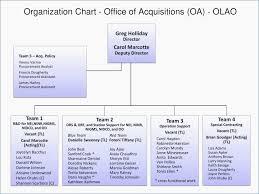 Sample Organization Chart Template With Job Function Lera Mera
