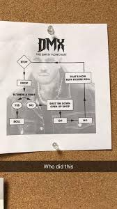 Dmx Flow Chart Album On Imgur
