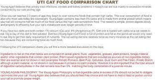 Uti Cat Food Comparison Chart Pdf