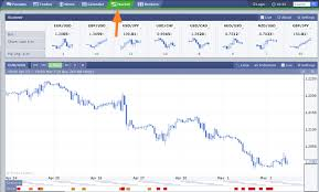 Forex Factory Charts How To Use Forex Factory Ultimate Guide To Improve Your