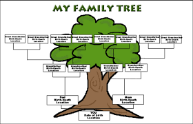 how do family trees work 7 best images of 4 generation family tree template four