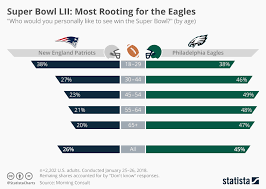 Super Bowl Ticket Price Chart Chart Super Bowl Lii Most Rooting For The Eagles Statista