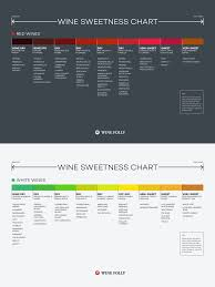 wine aging chart best 25 sweet wine ideas on pinterest wine chart summer wine