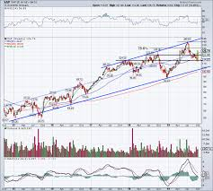 Sap Stock Chart Can Sap Run To New Highs On Ceo Change Stock Market