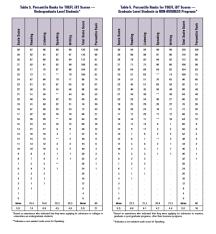 Toefl Score Percentages How Do You Rank Better Toefl