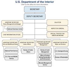 Department Of Commerce Organizational Chart 15 Skillful Engine Interchange Chart