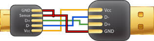 what is usb otg and what can it do cable chick blog usb otg wiring diagram