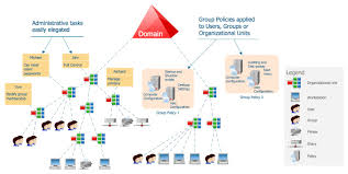 Corporate Network Diagram - Popular 11 Best Puter And Networks ...