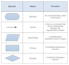 process flow chart symbols flowchart symbols