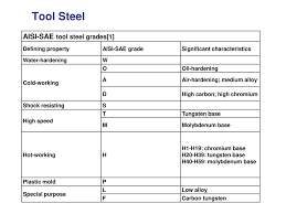 Steel Alloy Steel Steel C To 2 0 As Per I C Diag