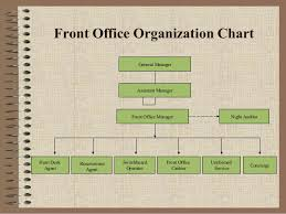 front office layout. Front Office Layout