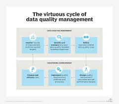 Potential Problems Of Poor Database Design What Is Data Quality And Why Is It Important