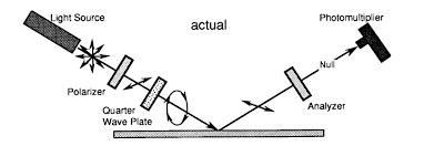 Scheme Of The Null Ellipsometer