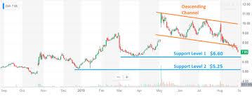 Zixi Stock Chart Zix The Mouse That Roared Zix Corporation Nasdaq Zixi