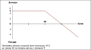 График дохода от покупки колл опциона в