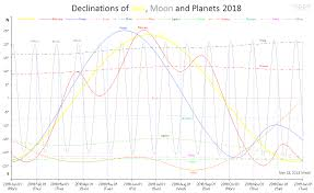 Sun Declination Chart Time Price Research Declinations Of Sun Moon And Planets