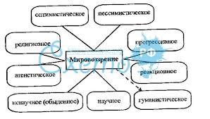 Реферат Философия и мировоззрение Типы мировоззрений Философия и мировоззрение типология мировоззрений