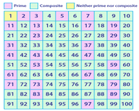 Chart Of Prime And Composite Numbers Prime Composite Numbers