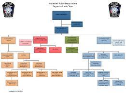 Riverside Sheriff Org Chart Police