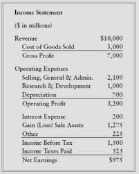 Buffett On Financial Statements The Income Statement