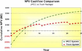 Cash Flow Comparison Cash Flow Comparison Between In Pit Crusher And Conveyor And