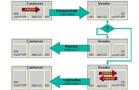 Chapter 3 Order Admin Sap Library Interface For Ata Spec